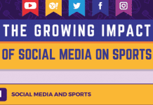 The Effect of Social Media on Modern Sports